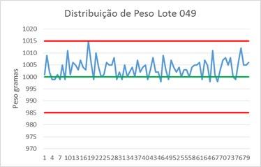 Figura 2- Gráfico de controle da distribuição do peso lote 049 dados experimentais
